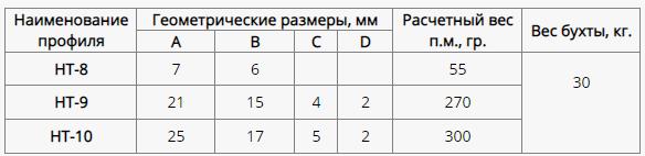 Профили для уплотнения окон кабин НТ-8 НТ-9 НТ-10 ТУ 38 1051868-88