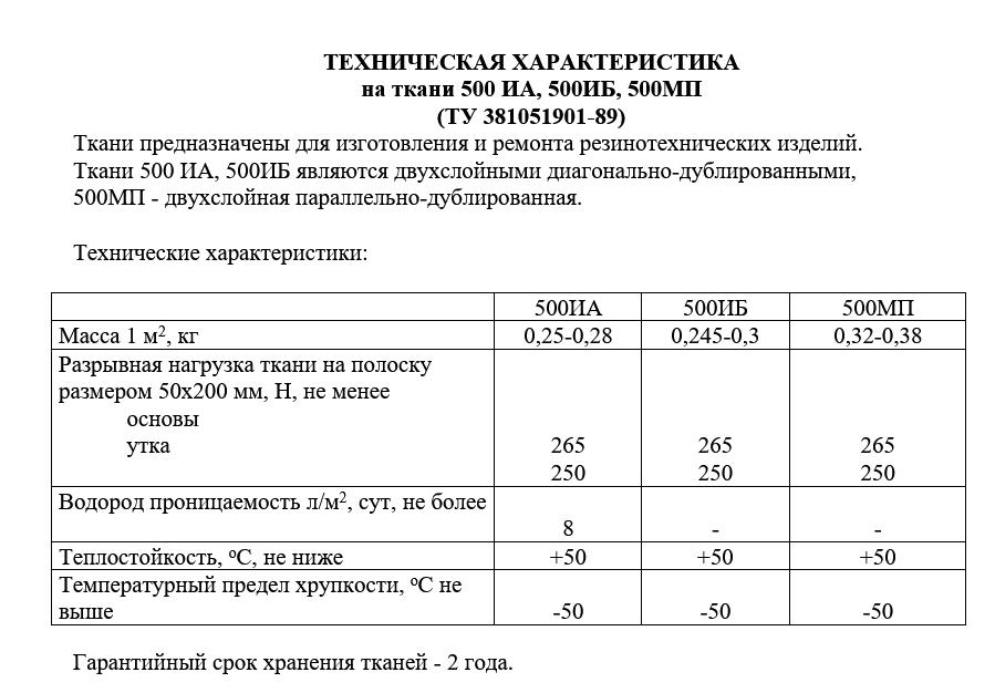 ТЕХНИЧЕСКАЯ ХАРАКТЕРИСТИКА на ткани 500 ИА, 500ИБ, 500МП (ТУ 381051901-89)